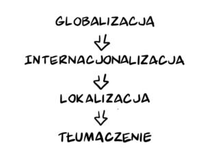 Globalizacja, internacjonalizacja, lokalizacja, tłumaczenie