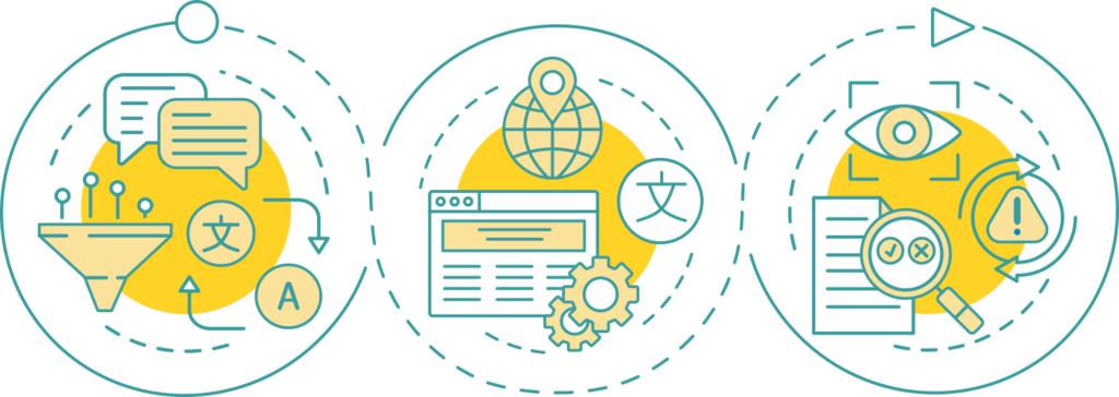 Lokalizacja oprogramowania, stron WWW i dokumentacji